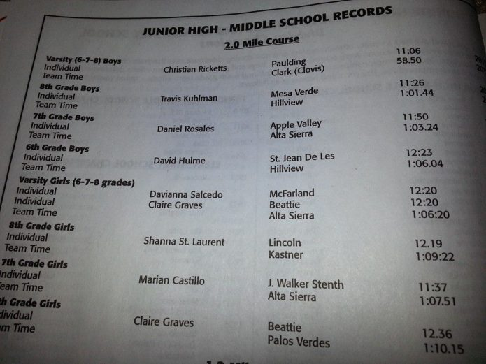 Team Records in the Mt SAC program