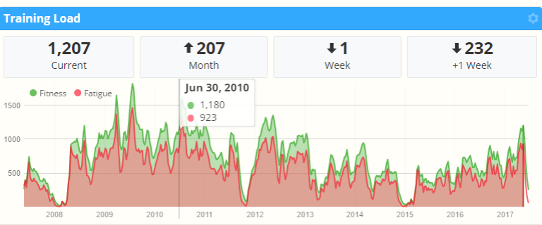SportTracks _ Your Path to Performance