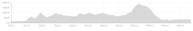 Sierra to the Sea Day 4 Ride Strava